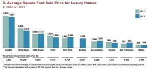 Miami: the most affordable luxury market